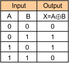 Logic Gates (Truth table of Exclusive-OR gate)