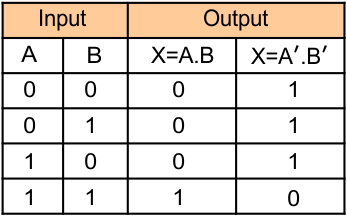 Logic Gates (Truth table of NAND gate)