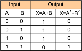 Logic Gates (Truth table of NOR gate)