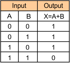 Logic Gates (Truth table of OR gate)
