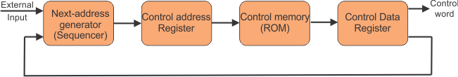 Micro-programmed Control in Design of Control Unit