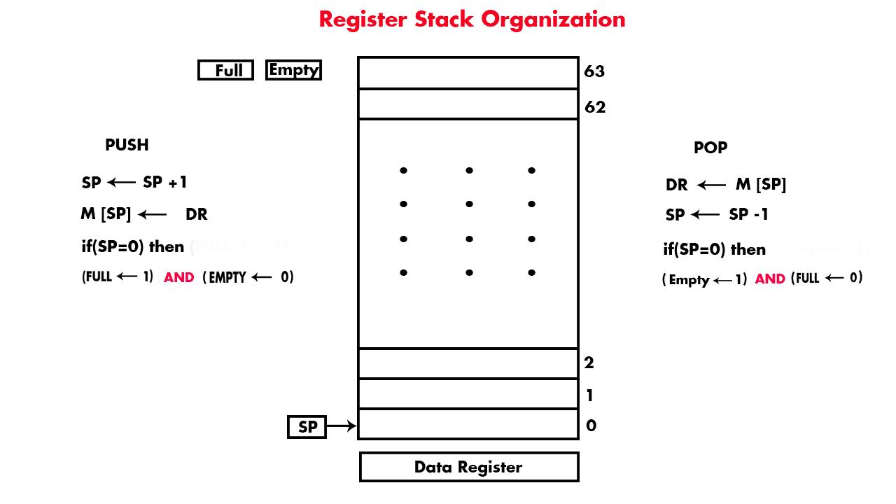 Register Stack Organization