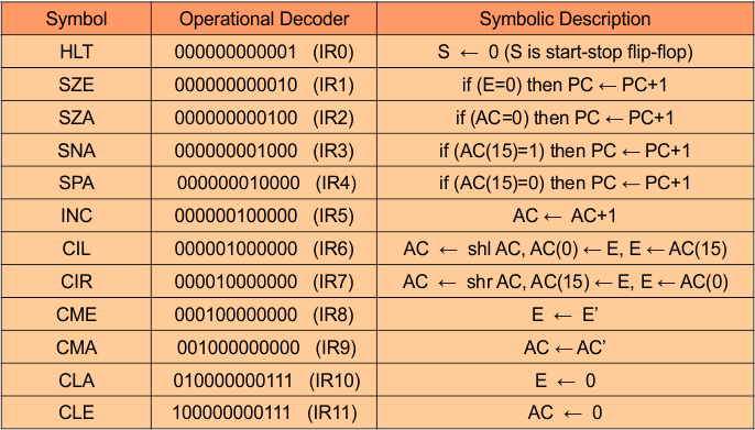 Register reference instructions Operations