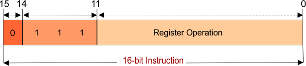 Register reference instructions