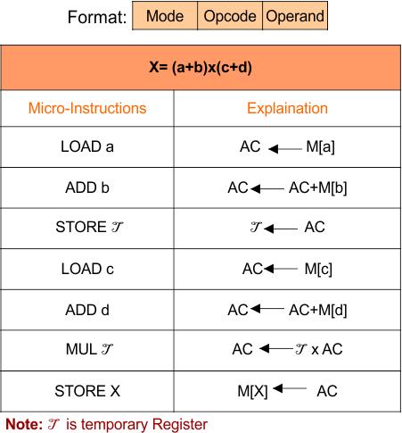 Single Address instruction - CPU Organization