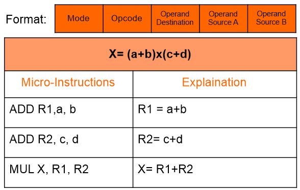 Three Address instruction - CPU Organization