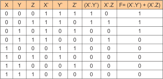 Truth Table of Boolean Function Example 02
