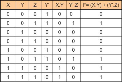 Truth Table of Boolean expressions and Functions