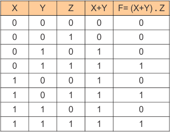 Truth Table of Example 01 of Boolean Function