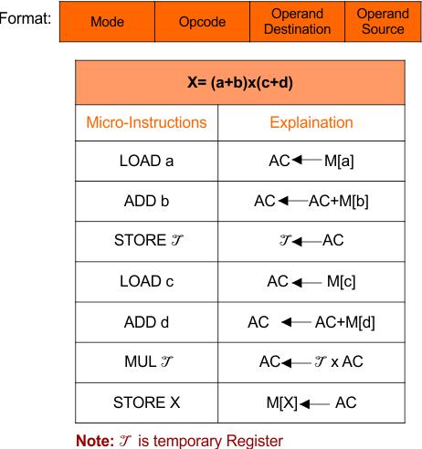 Two Address instruction - CPU Organization