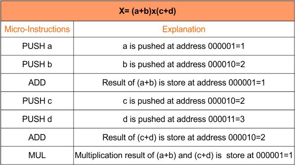 Zero Address instruction - CPU Organization
