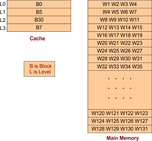 Direct Cache Mapping - Example