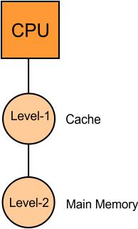 Hierarchical Access Memory Organization Case 02