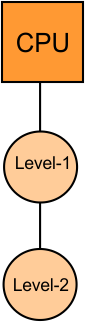 Hierarchical Access Memory Organization Example 1