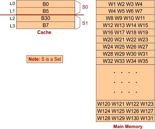 K-way Set Associative Mapping- Example