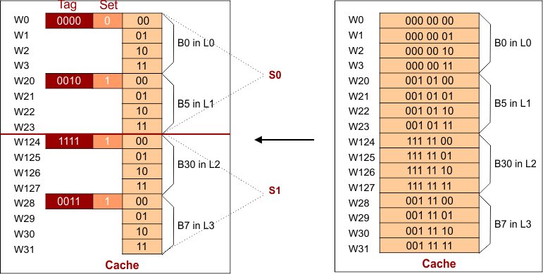 K-way Set Associative Mapping-Explain-with-Example-Cache Hit or miss