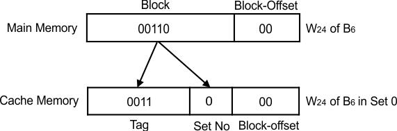 K-way Set Associative (block and block offset format values)