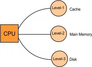Part-01 Simultaneous Access Memory Organization
