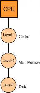 Part-02 Hierarchical Access Memory Organization