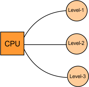 Simultaneous Access Memory Organization Example 2