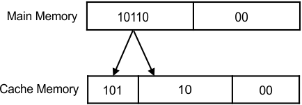 block and block offset format - values