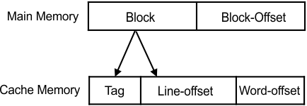 block and block-offset format