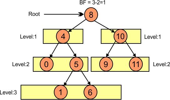 Balance Factor of Root (8)
