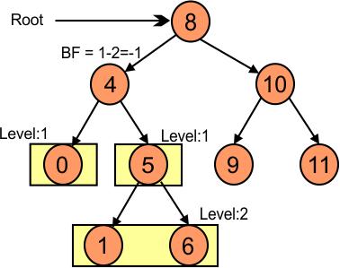 Balance Factor of node 4