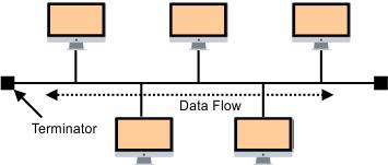 Computer Network Topologies - Bus Topology