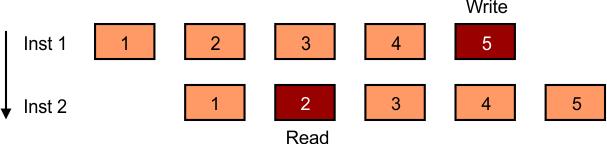 Data Hazard (Read-After-Write (RAW) Hazards )