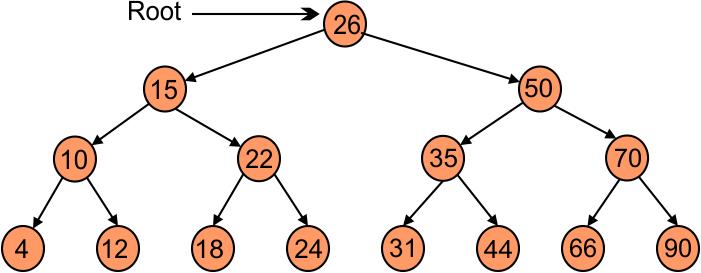 Example 02 tree traversal