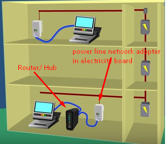 Home Power Line cable (PLC) Network