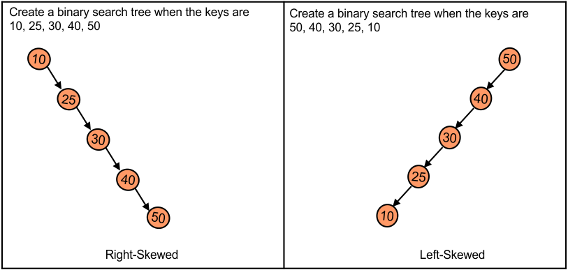 Left and right Skewed binary search tree