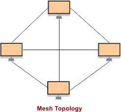 Mesh Topology in Computer Networking