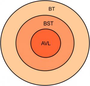 Relation between Binary tree, binary search tree, and AVL