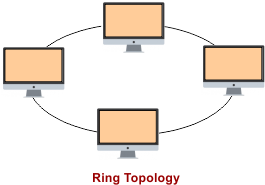 Computer Network Topologies - Ring Topology