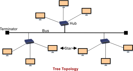 Tree Topology in Computer Networking