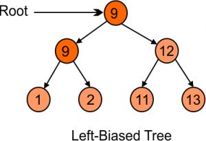 left biased tree