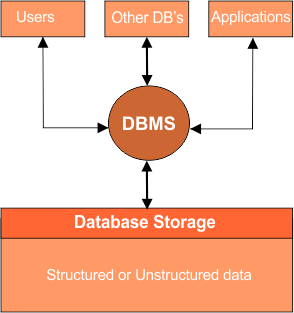 Descriptive diagram of database system