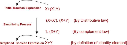 Simplification of Boolean Function in Algebra