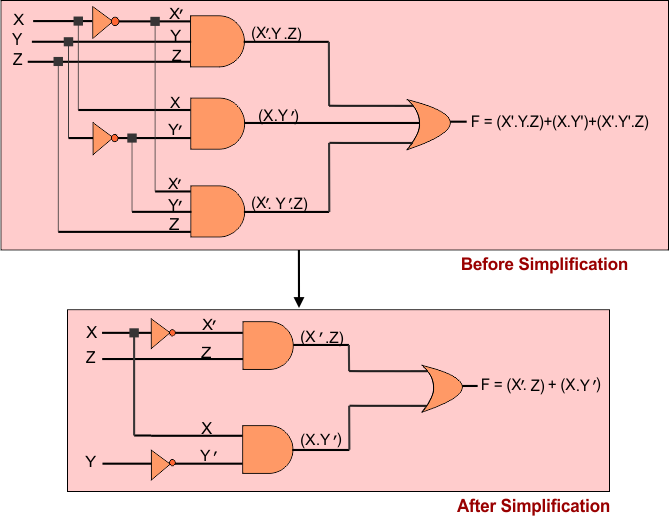 Simplification of Boolean algebra by using laws example 2