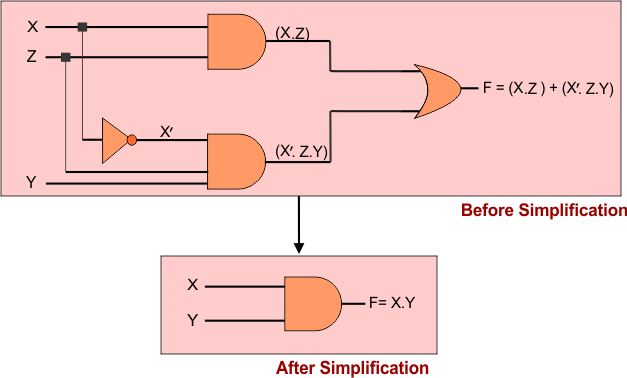 Simplification of Boolean algebra by using laws