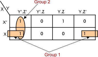 Simplification using K-MAP (Three-variables) Example 01.1