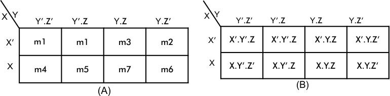 Simplification using K-MAP -Three-variables
