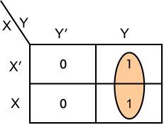 Simplification using K-MAP two-variables-Example 01.1