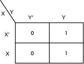Simplification using K-MAP two-variables- Example 01