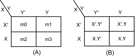 Simplification using K-MAP-two-variables
