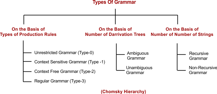 Types of Grammar - Theory Of Automata