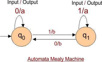 Automata Mealy Machine