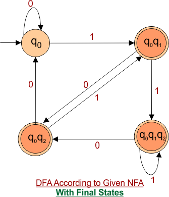 DFA according to given NFA with final state